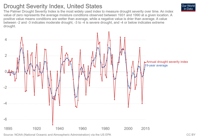 drought-severity-index-us