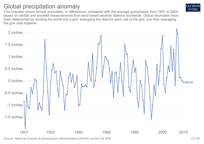 global-precipitation-anomaly